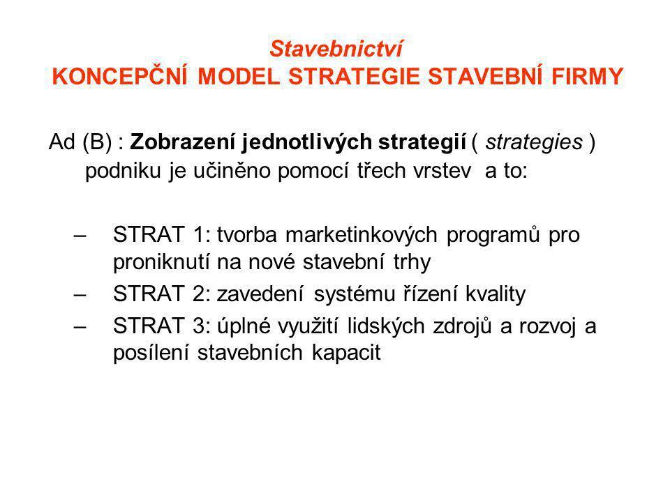 Stavebnictví KONCEPČNÍ MODEL STRATEGIE STAVEBNÍ FIRMY Ad (B) : Zobrazení jednotlivých strategií ( strategies ) podniku je učiněno pomocí třech vrstev a to: –STRAT 1: tvorba marketinkových programů pro proniknutí na nové stavební trhy –STRAT 2: zavedení systému řízení kvality –STRAT 3: úplné využití lidských zdrojů a rozvoj a posílení stavebních kapacit