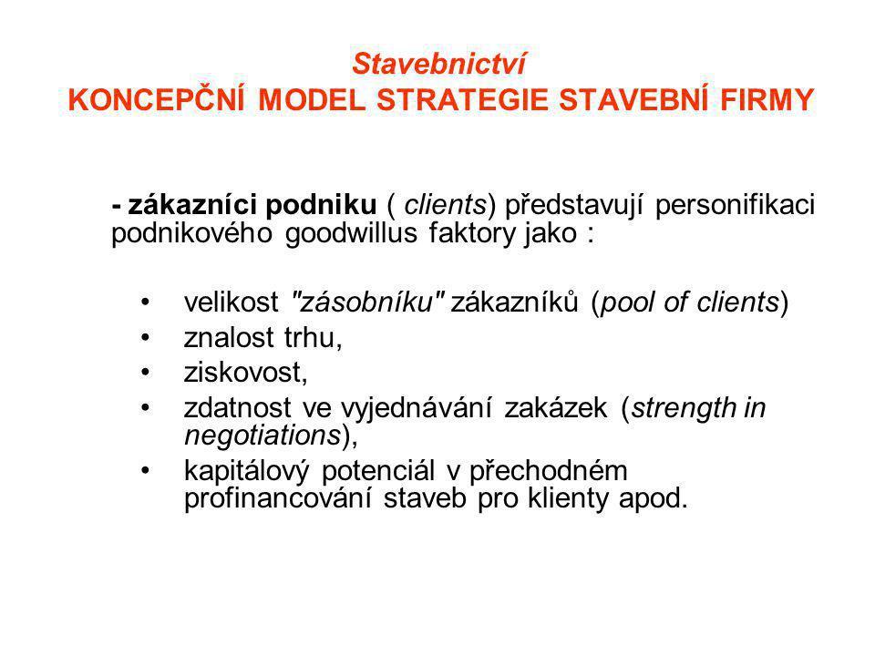 Stavebnictví KONCEPČNÍ MODEL STRATEGIE STAVEBNÍ FIRMY - zákazníci podniku ( clients) představují personifikaci podnikového goodwillus faktory jako : •velikost zásobníku zákazníků (pool of clients) •znalost trhu, •ziskovost, •zdatnost ve vyjednávání zakázek (strength in negotiations), •kapitálový potenciál v přechodném profinancování staveb pro klienty apod.