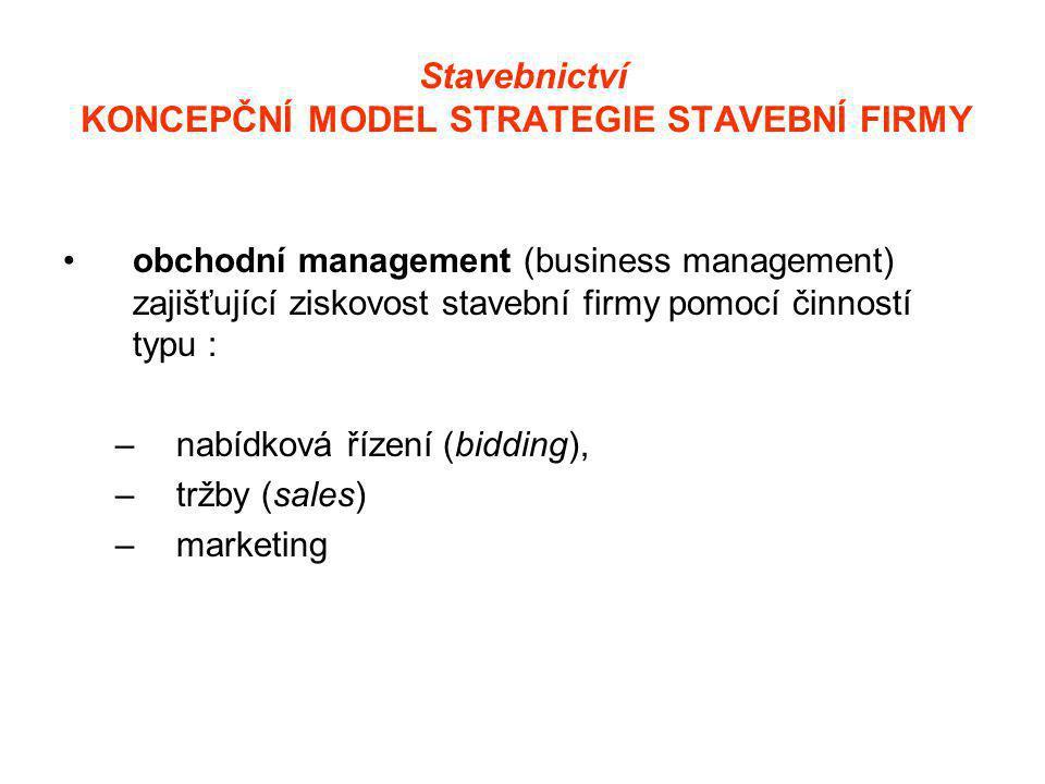 Stavebnictví KONCEPČNÍ MODEL STRATEGIE STAVEBNÍ FIRMY •obchodní management (business management) zajišťující ziskovost stavební firmy pomocí činností typu : –nabídková řízení (bidding), –tržby (sales) –marketing