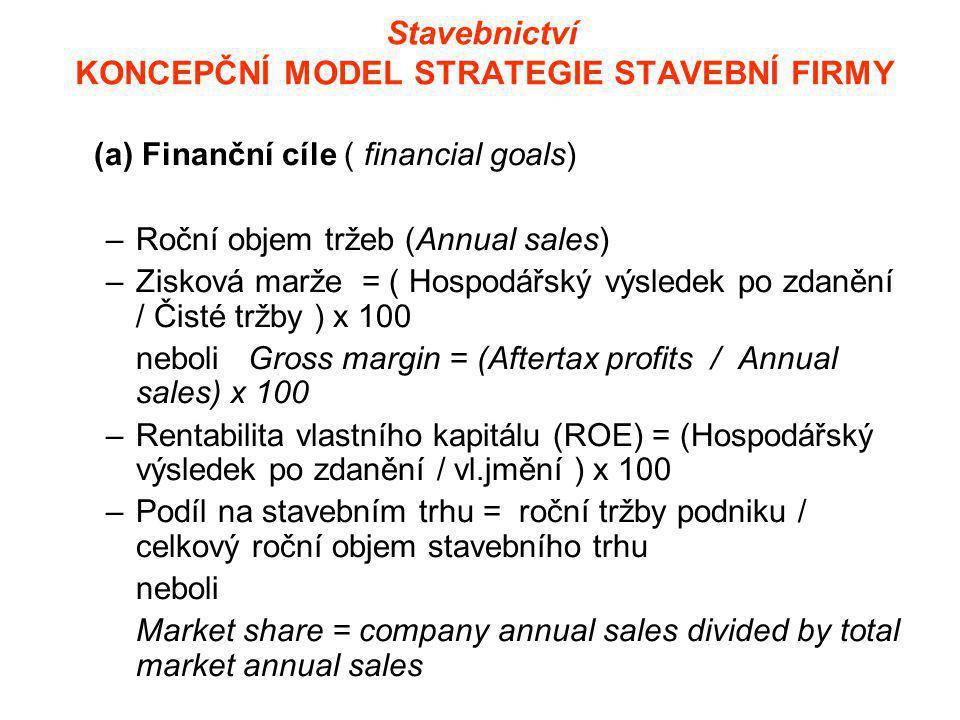 Stavebnictví KONCEPČNÍ MODEL STRATEGIE STAVEBNÍ FIRMY (a) Finanční cíle ( financial goals) –Roční objem tržeb (Annual sales) –Zisková marže = ( Hospodářský výsledek po zdanění / Čisté tržby ) x 100 neboli Gross margin = (Aftertax profits / Annual sales) x 100 –Rentabilita vlastního kapitálu (ROE) = (Hospodářský výsledek po zdanění / vl.jmění ) x 100 –Podíl na stavebním trhu = roční tržby podniku / celkový roční objem stavebního trhu neboli Market share = company annual sales divided by total market annual sales