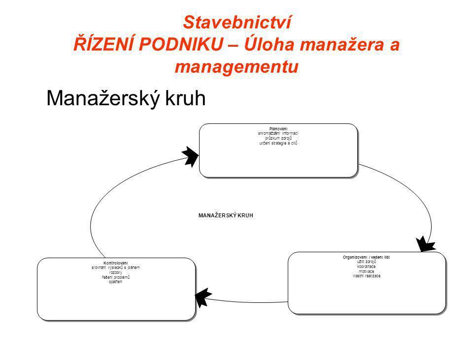 Stavebnictví ŘÍZENÍ PODNIKU – Úloha manažera a managementu Manažerský kruh MANAŽERSKÝ KRUH Plánování shromáždění informací průzkum zdrojů určení strategie a cílů Plánování shromáždění informací průzkum zdrojů určení strategie a cílů Kontrolování srovnání výsledků s plánem rozbory řešení problémů opatření Kontrolování srovnání výsledků s plánem rozbory řešení problémů opatření Organizování / vedení lidí užití zdrojů koordinace motivace vlastní realizace Organizování / vedení lidí užití zdrojů koordinace motivace vlastní realizace