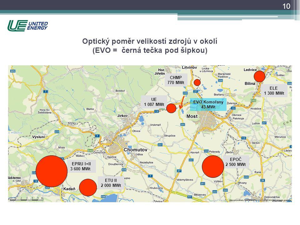 Optický poměr velikostí zdrojů v okolí (EVO = černá tečka pod šipkou) EPRU I+II 3 600 MWt ETU II 2 000 MWt EPOČ 2 500 MWt ELE 1 300 MWt UE 1 087 MWt C