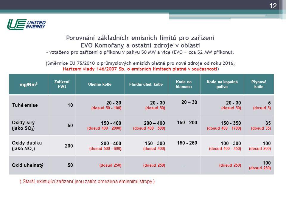 Porovnání základních emisních limitů pro zařízení EVO Komořany a ostatní zdroje v oblasti - vztaženo pro zařízení o příkonu v palivu 50 MW a více (EVO