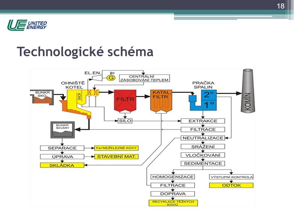 18 Technologické schéma
