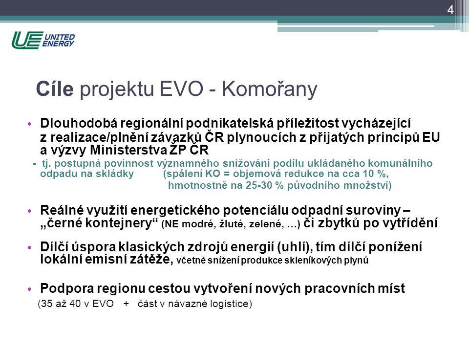 4 Cíle projektu EVO - Komořany • Dlouhodobá regionální podnikatelská příležitost vycházející z realizace/plnění závazků ČR plynoucích z přijatých prin