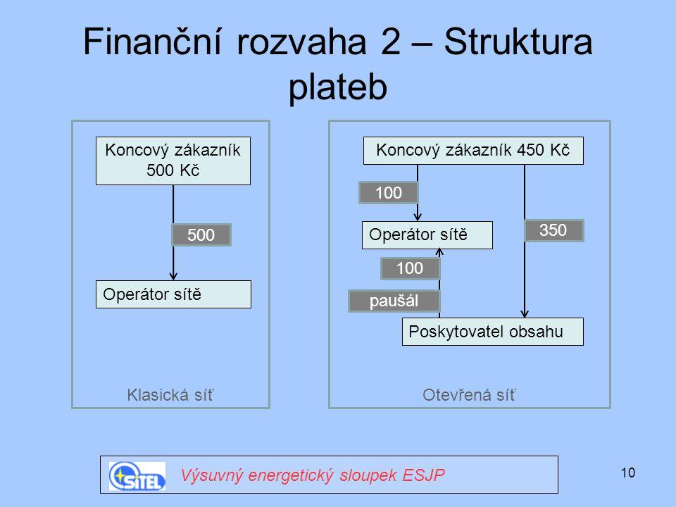 10 Finanční rozvaha 2 – Struktura plateb Výsuvný energetický sloupek ESJP Operátor sítě Koncový zákazník 500 Kč Klasická síť Koncový zákazník 450 Kč 5