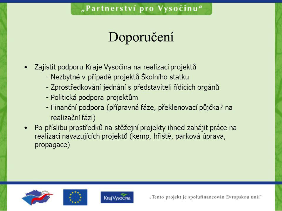 Doporučení •Zajistit podporu Kraje Vysočina na realizaci projektů - Nezbytné v případě projektů Školního statku - Zprostředkování jednání s představiteli řídících orgánů - Politická podpora projektům - Finanční podpora (přípravná fáze, překlenovací půjčka.