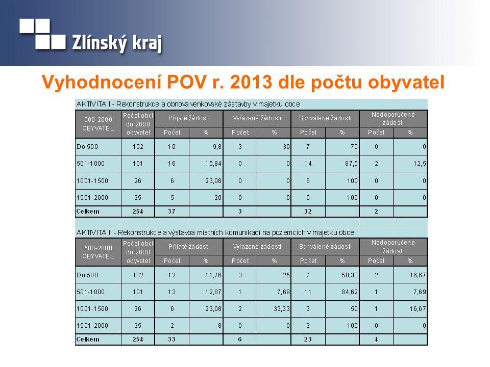 Vyhodnocení POV r. 2013 dle počtu obyvatel
