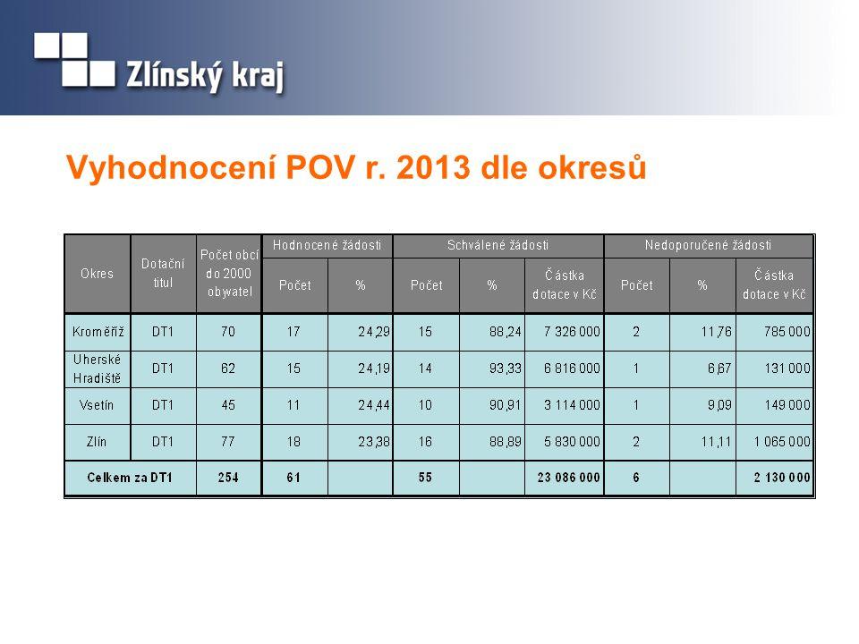 Vyhodnocení POV r. 2013 dle okresů