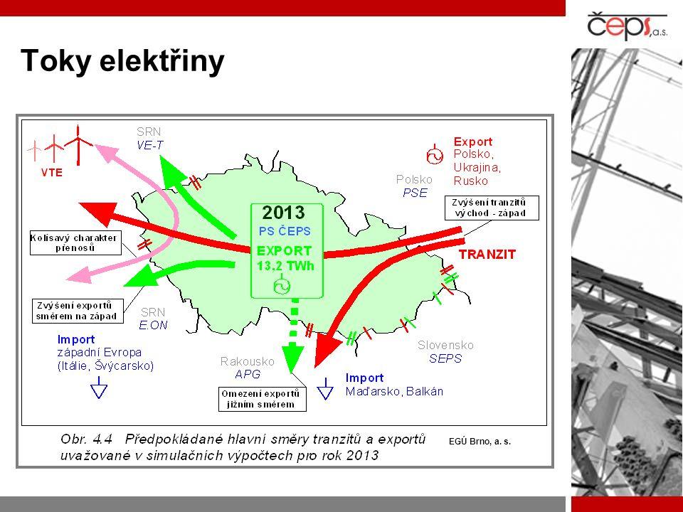 Faktory, které výrazným způsobem ovlivňují rozvoj PS ve střednědobém horizontu  Výstavba větrných elektráren/farem na řadě míst ČR (zejména Krušné hory)  Modernizace a posilování zdrojové základny v severozápadní oblasti PS ČR  Výrazný nárůst spotřeby v severovýchodní oblasti PS ČR (Ostravsko)