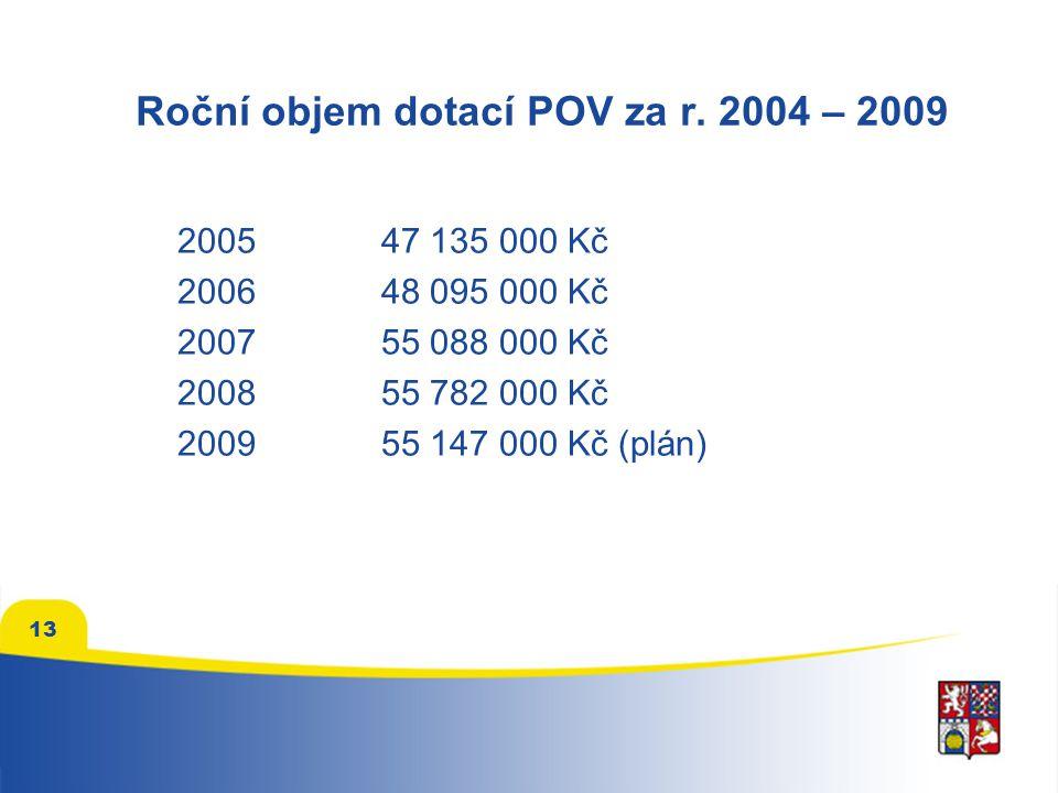 13 Roční objem dotací POV za r.