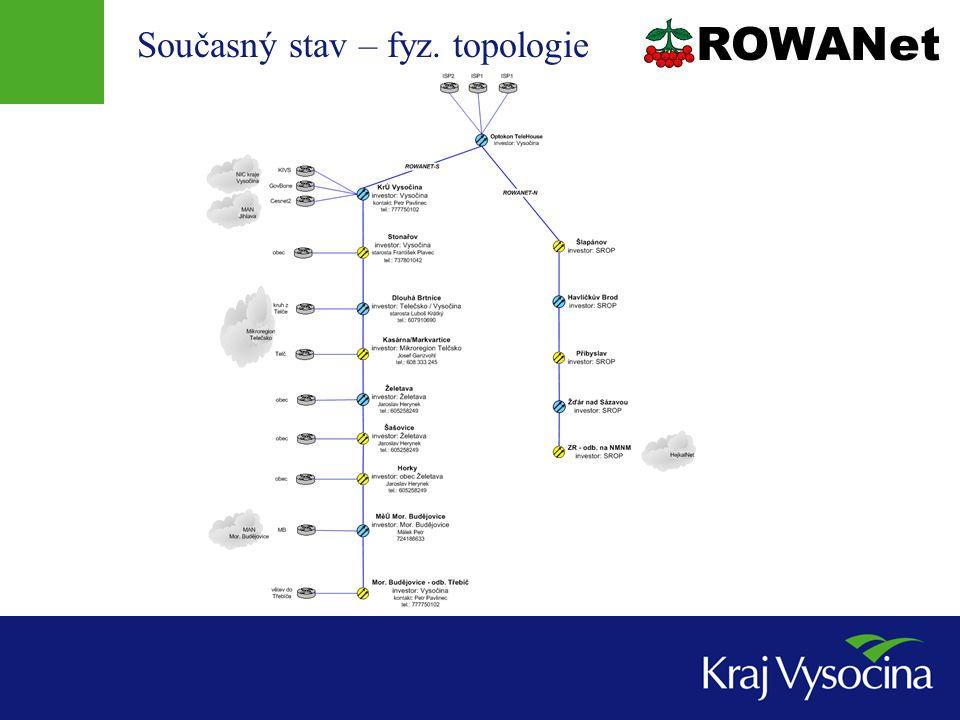 Současný stav – fyz. topologie