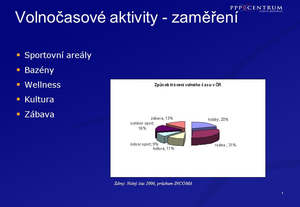 12 Varianta joint venture - Olomouc  2002-2004 výběr lokality, 2004 –ÚR,  2005 – zpracování PD pro st.