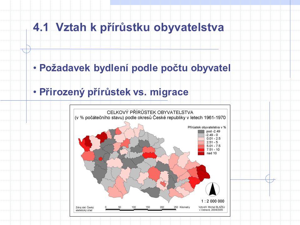 • Požadavek bydlení podle počtu obyvatel • Přirozený přírůstek vs. migrace 4.1 Vztah k přírůstku obyvatelstva