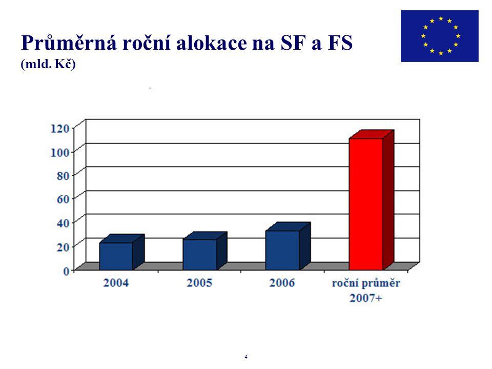 4 Průměrná roční alokace na SF a FS (mld. Kč)