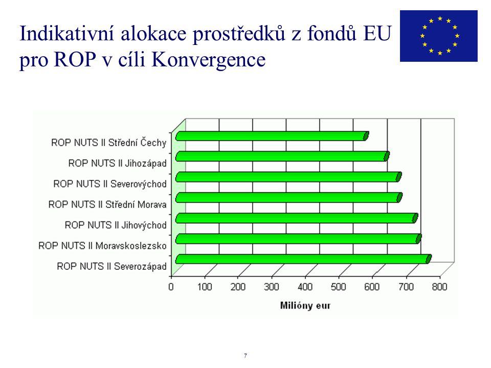 7 Indikativní alokace prostředků z fondů EU pro ROP v cíli Konvergence