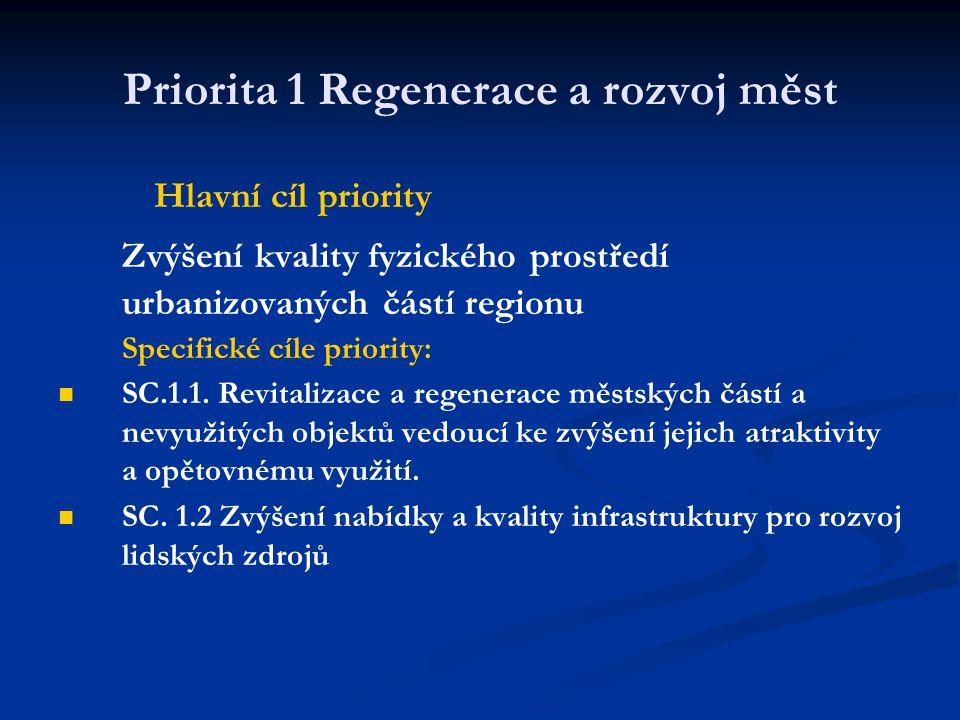 Priorita 1 Regenerace a rozvoj měst Hlavní cíl priority Zvýšení kvality fyzického prostředí urbanizovaných částí regionu Specifické cíle priority:   SC.1.1.