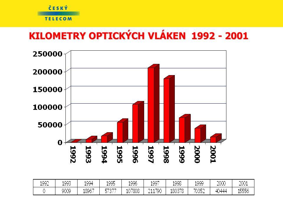 KILOMETRY OPTICKÝCH KABELŮ - přírůstek 1992 - 2001