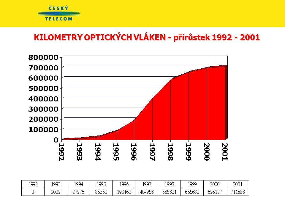 KILOMETRY OPTICKÝCH VLÁKEN 1992 - 2001