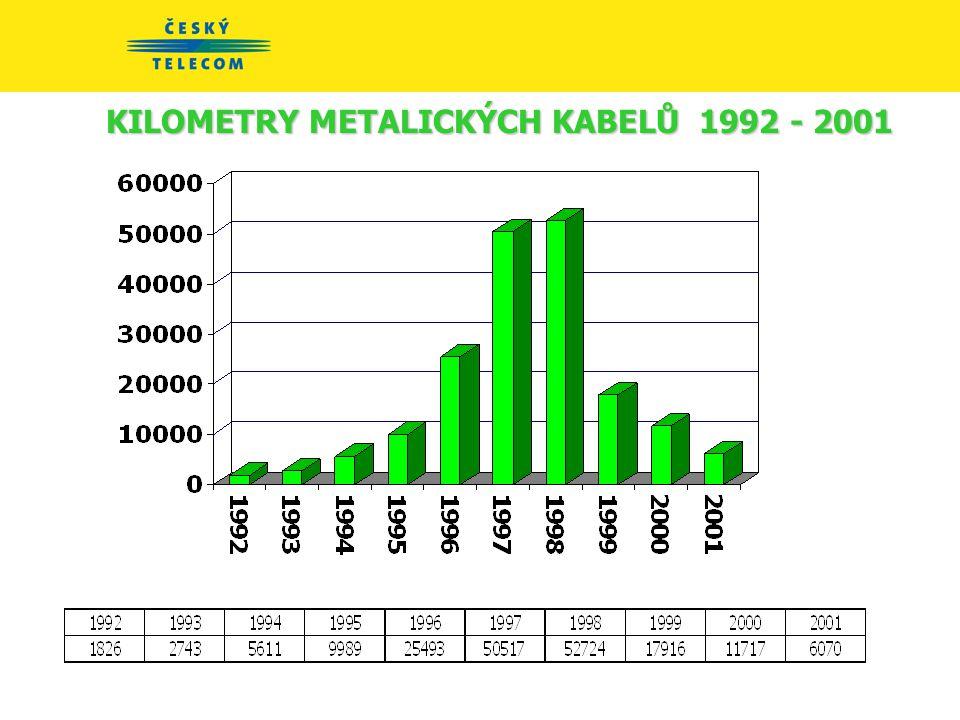KILOMETRY OPTICKÝCH VLÁKEN - přírůstek 1992 - 2001