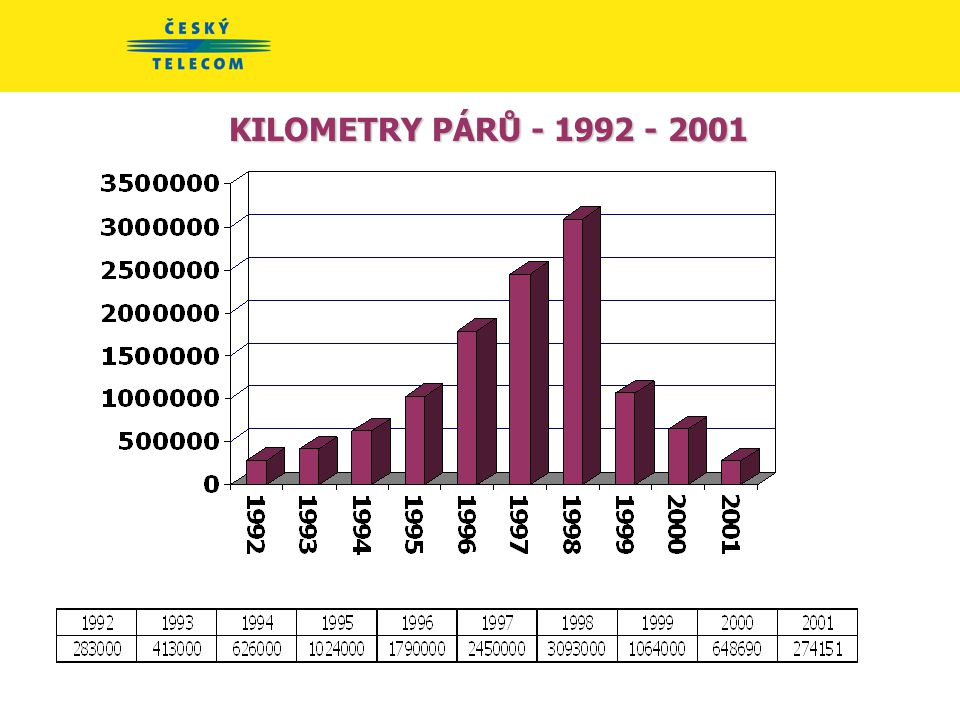 KILOMETRY METALICKÝCH KABELŮ - přírůstek 1992 - 2001