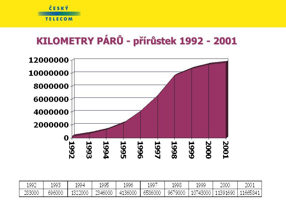 KILOMETRY PÁRŮ - 1992 - 2001