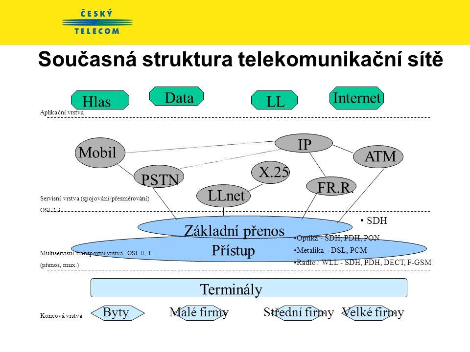 Současnost a budoucnost telekomunikační sítě 2002 – 2003: •Projekt Česká televize – příprava plošného digitálního vysílání •Dokončení projektu INDOŠ •