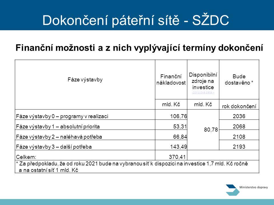Dokončení páteřní sítě - SŽDC Finanční možnosti a z nich vyplývající termíny dokončení Fáze výstavby Finanční nákladovost Disponibilní zdroje na investice -zdrojová data – Bude dostavěno * mld.