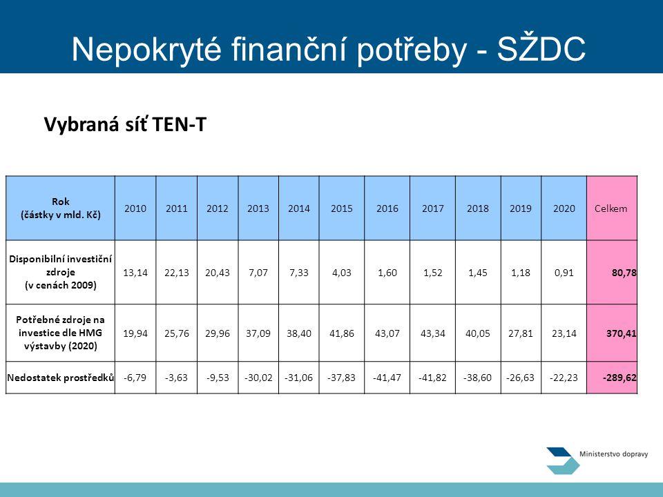 Nepokryté finanční potřeby - SŽDC Rok (částky v mld.