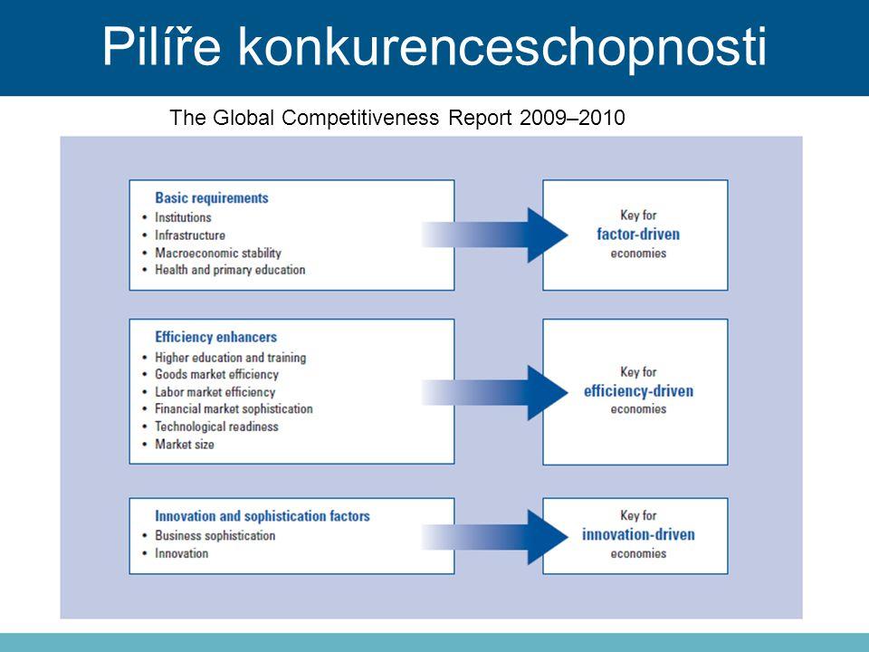Pilíře konkurenceschopnosti The Global Competitiveness Report 2009–2010
