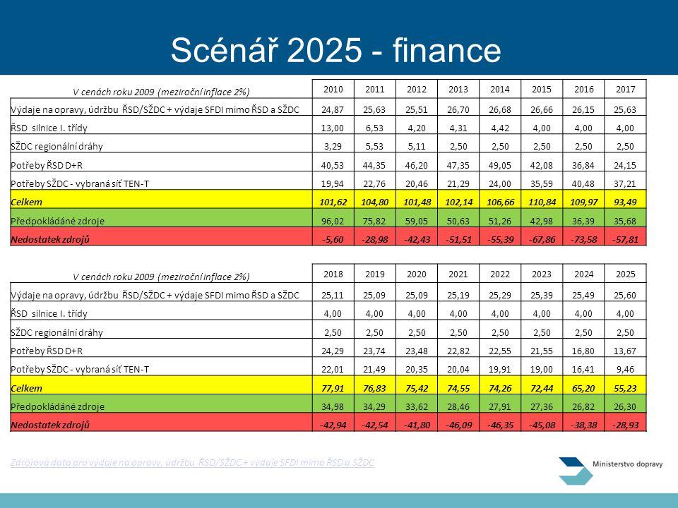 Scénář 2025 - finance V cenách roku 2009 (meziroční inflace 2%) 20102011201220132014201520162017 Výdaje na opravy, údržbu ŘSD/SŽDC + výdaje SFDI mimo ŘSD a SŽDC24,8725,6325,5126,7026,6826,6626,1525,63 ŘSD silnice I.