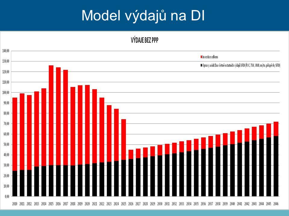 Model výdajů na DI Využití PPP 25