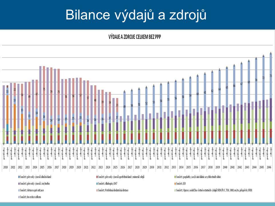 Bilance výdajů a zdrojů