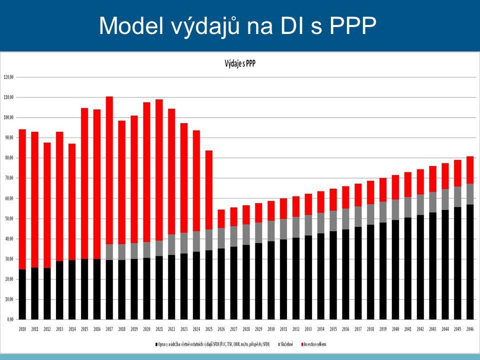 Model výdajů na DI s PPP