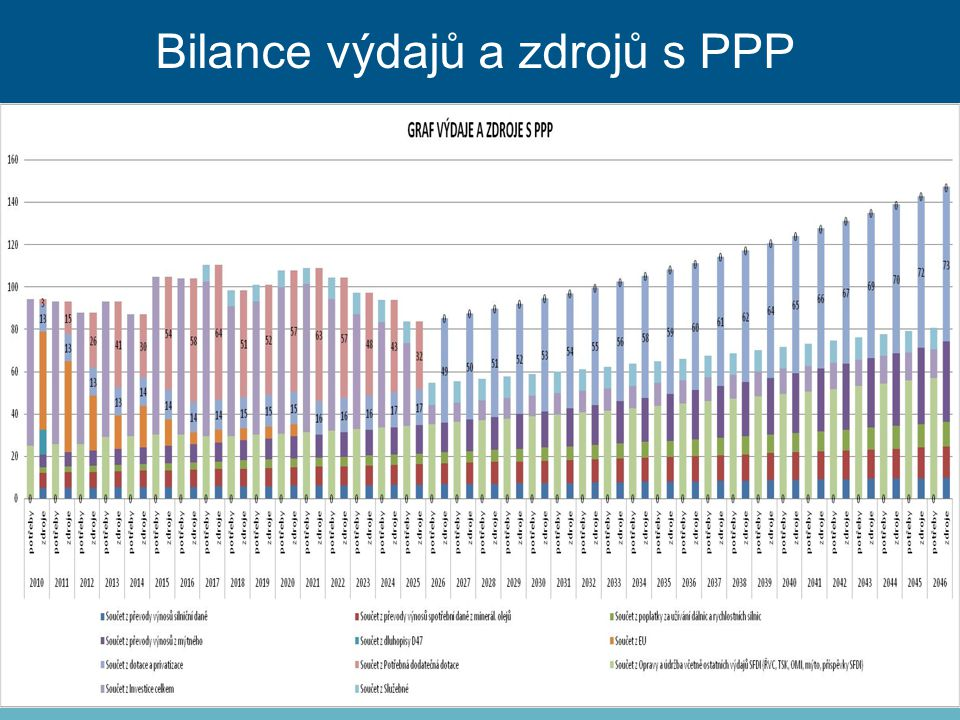 Bilance výdajů a zdrojů s PPP