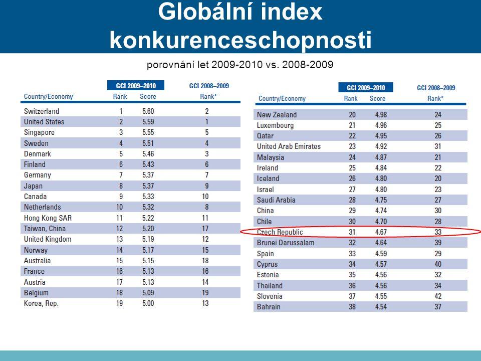 Globální index konkurenceschopnosti porovnání let 2009-2010 vs. 2008-2009
