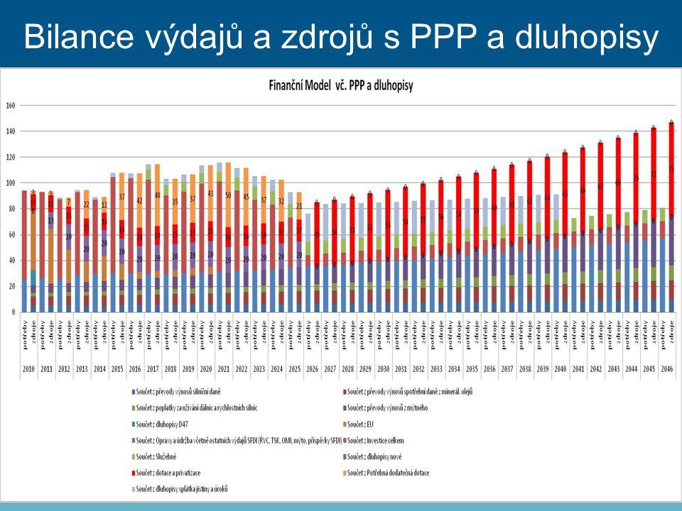 Bilance výdajů a zdrojů s PPP a dluhopisy