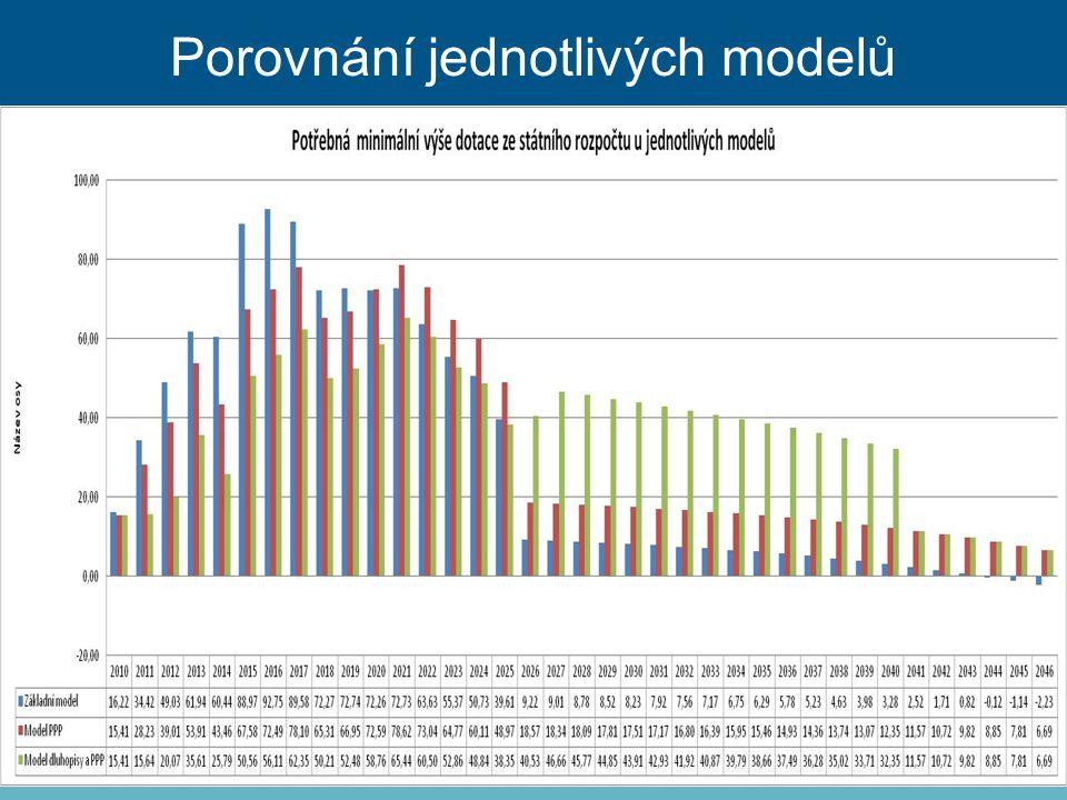 Porovnání jednotlivých modelů
