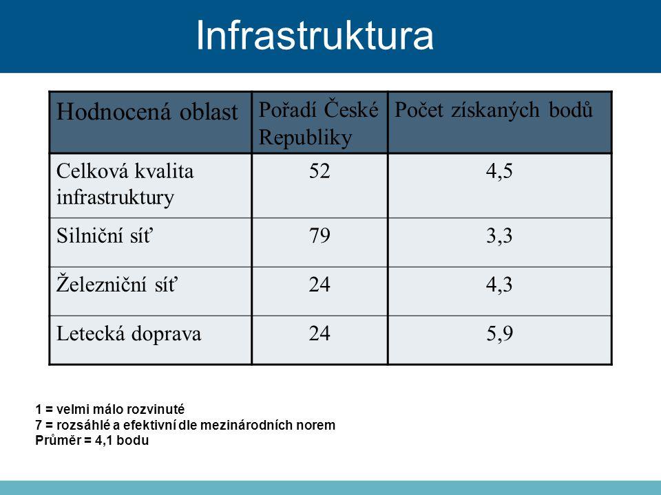 Infrastruktura Hodnocená oblast Pořadí České Republiky Počet získaných bodů Celková kvalita infrastruktury 524,5 Silniční síť793,3 Železniční síť244,3 Letecká doprava245,9 1 = velmi málo rozvinuté 7 = rozsáhlé a efektivní dle mezinárodních norem Průměr = 4,1 bodu