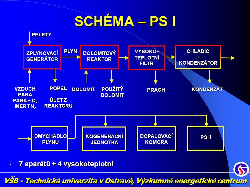 VŠB - Technická univerzita v Ostravě, Výzkumné energetické centrum SCHÉMA – PS I ZPLYŇOVACÍ GENERÁTOR PLYN DOLOMITOVÝREAKTOR VYSOKO - TEPLOTNÍ FILTR •