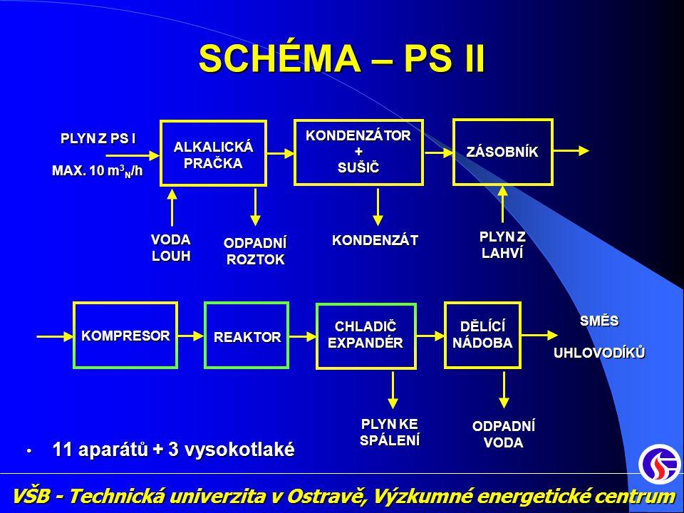 VŠB - Technická univerzita v Ostravě, Výzkumné energetické centrum SCHÉMA – PS II PLYN Z PS I MAX. 10 m 3 N /h KONDENZÁTOR + SUŠIČZÁSOBNÍK • 11 aparát