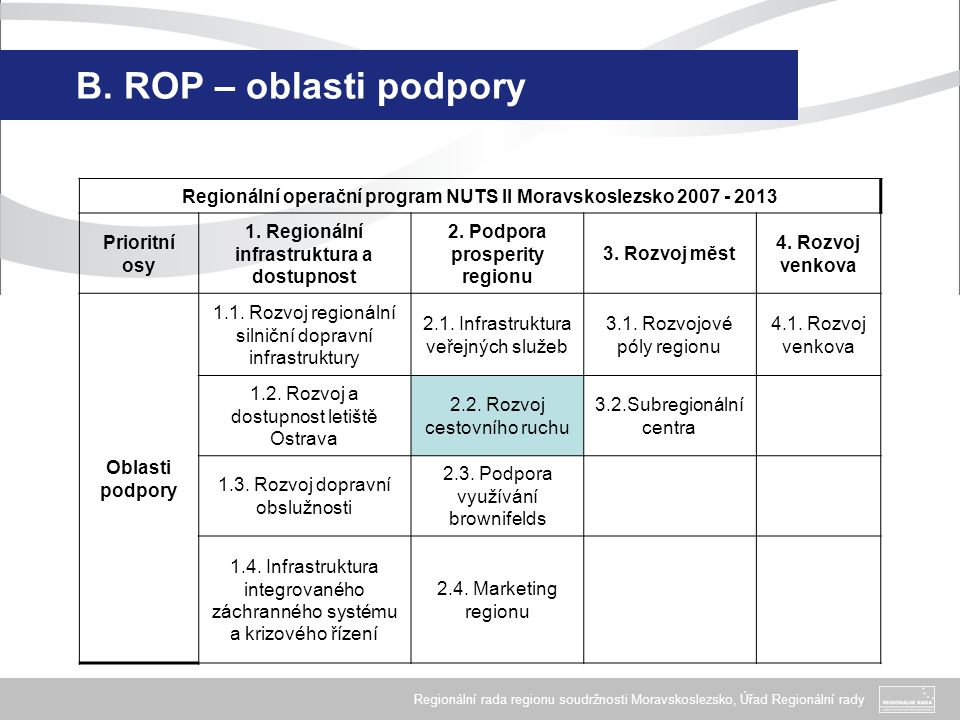Regionální rada regionu soudržnosti Moravskoslezsko, Úřad Regionální rady B. ROP – oblasti podpory Regionální operační program NUTS II Moravskoslezsko