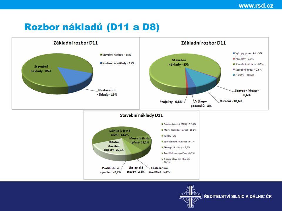 www.rsd.cz Rozbor nákladů (D11 a D8)
