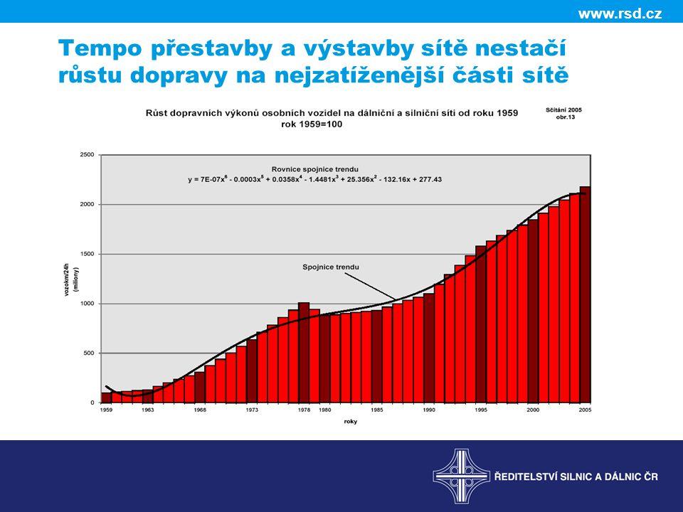 www.rsd.cz Tempo přestavby a výstavby sítě nestačí růstu dopravy na nejzatíženější části sítě