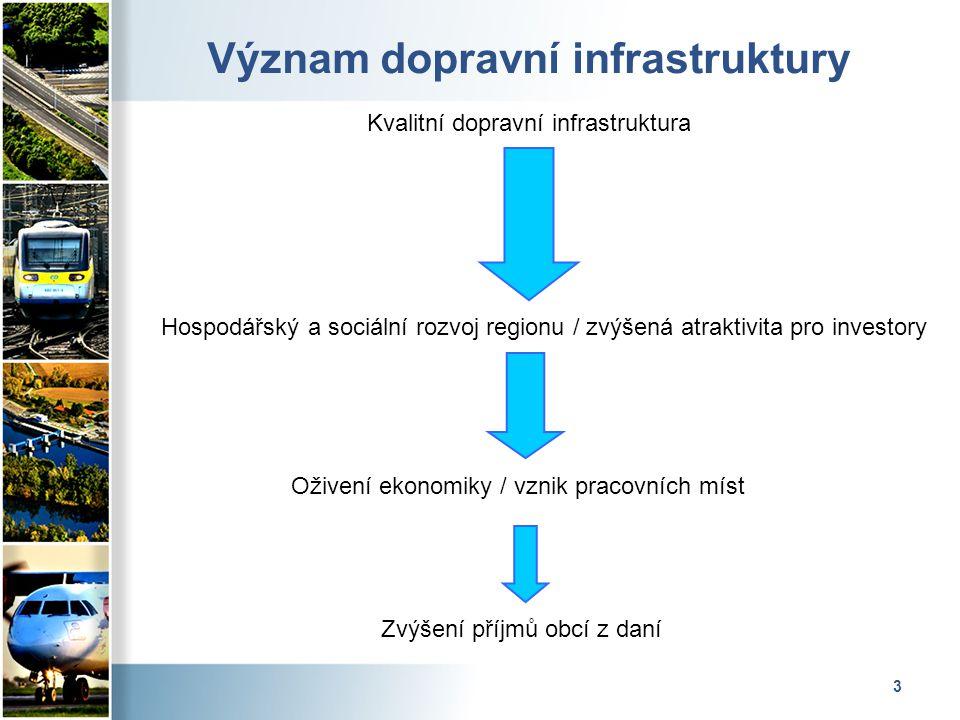 3 Význam dopravní infrastruktury Kvalitní dopravní infrastruktura Hospodářský a sociální rozvoj regionu / zvýšená atraktivita pro investory Oživení ekonomiky / vznik pracovních míst Zvýšení příjmů obcí z daní