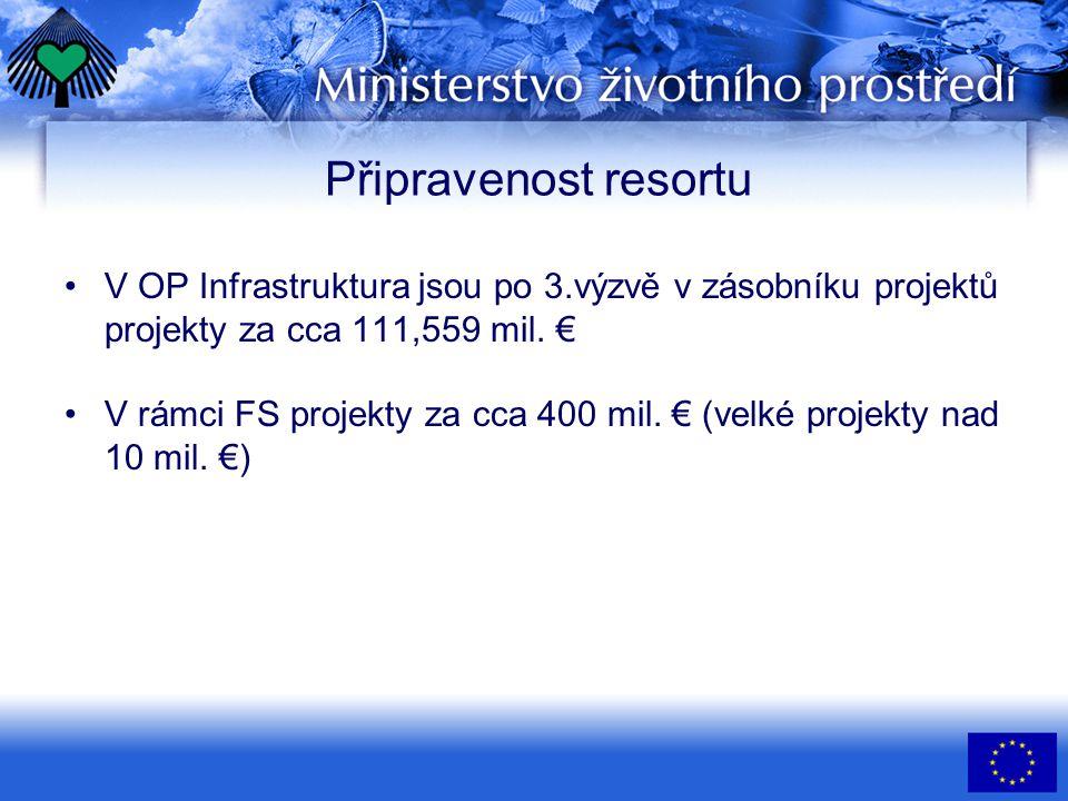 Připravenost resortu •V OP Infrastruktura jsou po 3.výzvě v zásobníku projektů projekty za cca 111,559 mil. € •V rámci FS projekty za cca 400 mil. € (