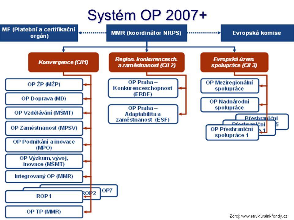 Zaměření OP v období 2007+ Cíl Konvergence OP Doprava (ERDF + FS) Infrastruktura OP Životní prostředí (ERDF + FS) OP Podnikání a inovace (ERDF) Podnikání OP Výzkum a vývoj pro inovace (ERDF) OP LZZ (ESF) Lidské zdroje OP Vzdělávání (ESF) 7 x regionální OP (ERDF) Regionální intervence Integrovaný OP (ERDF) OP Technická pomoc (ERDF) Cíl Regionální konkurenceschopnost a zaměstnanost (Praha) OP Konkurenceschopnost (ERDF) OP Adaptabilita a zaměstnanost (ESF) Cíl Evropská územní spolupráce 5 +1 +1 Zdroj: www.strukturalni-fondy.cz