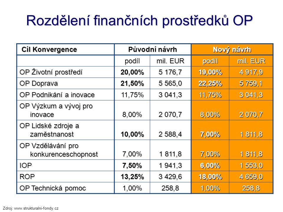 Rozdělení finančních prostředků OP Cíl Konvergence Cíl Konvergence Původní návrh Nový návrh podíl mil. EUR podíl OP Životní prostředí 20,00% 5 176,7 1