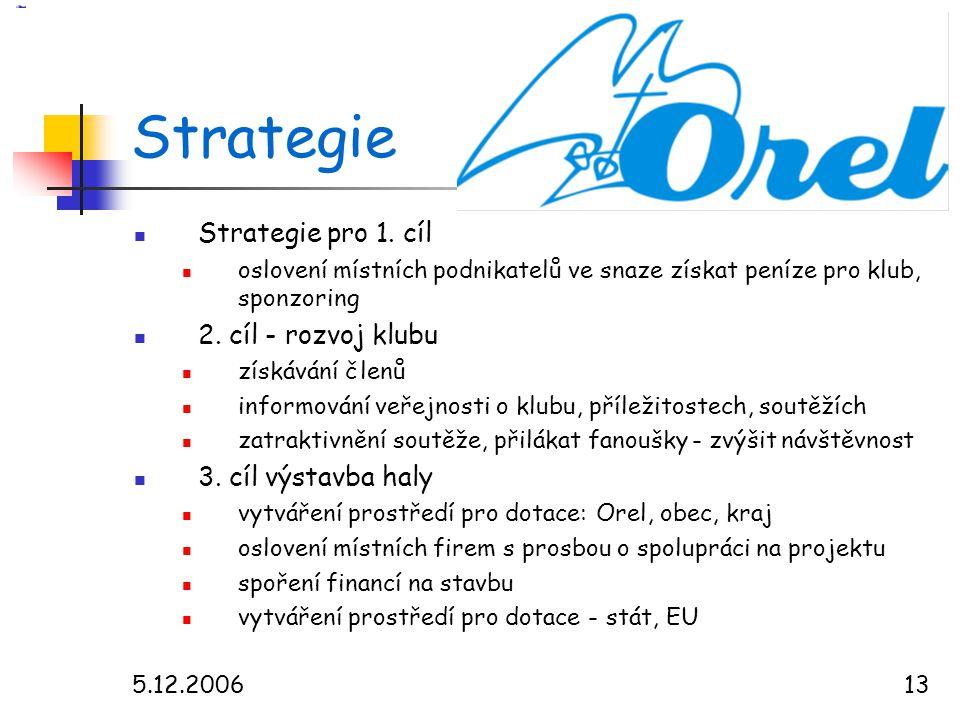 5.12.200613 Strategie  Strategie pro 1.