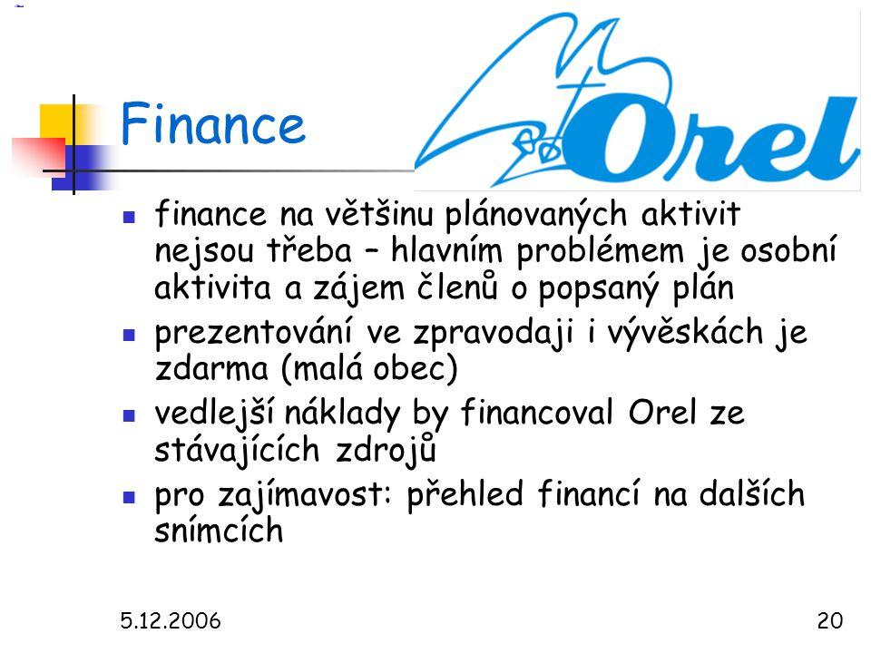 5.12.200620 Finance  finance na většinu plánovaných aktivit nejsou třeba – hlavním problémem je osobní aktivita a zájem členů o popsaný plán  prezentování ve zpravodaji i vývěskách je zdarma (malá obec)  vedlejší náklady by financoval Orel ze stávajících zdrojů  pro zajímavost: přehled financí na dalších snímcích